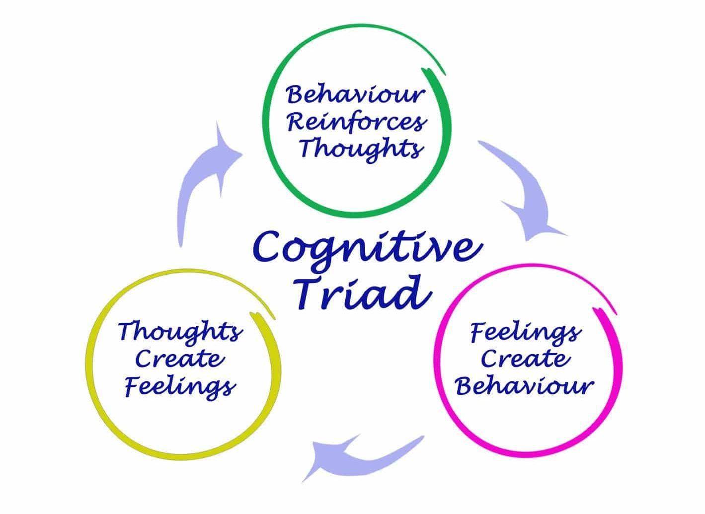 Caroline Bronte Counselor - Cognitive Triad